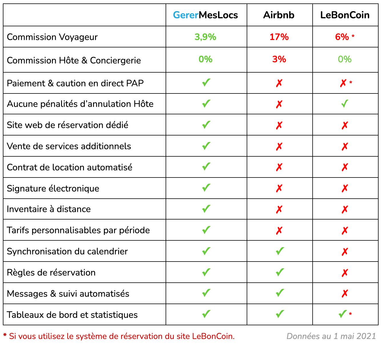 Comparatif hôte et conciergerie avec Airbnb et LeBonCoin